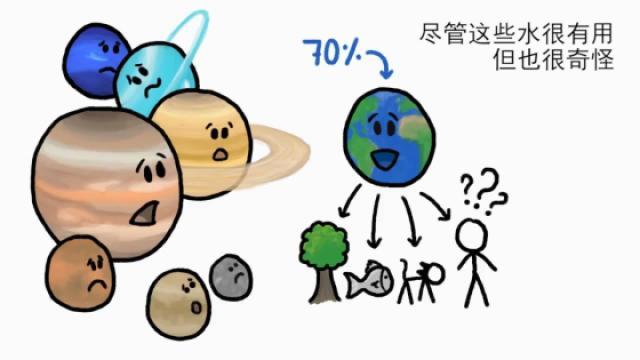 地球上的水是哪儿来的?