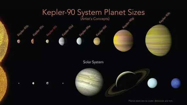 NASA与谷歌一起发现第二个太阳系