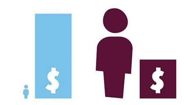最球最富2153人财富超最穷46亿人