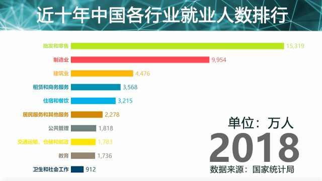 近10年就业数据出炉,这些行业的人数占比全国第一!