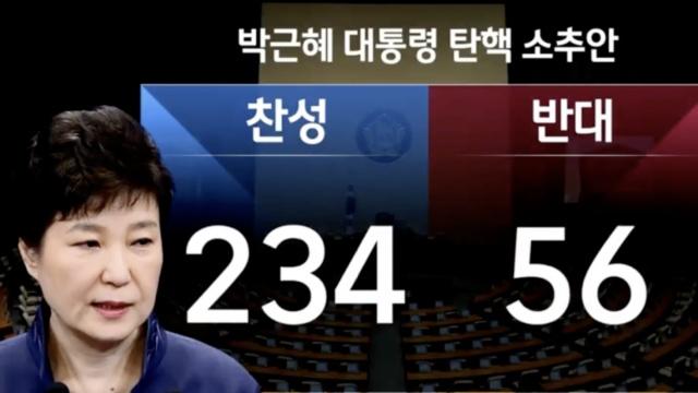 韩国国会通过弹劾案,朴槿惠被停职