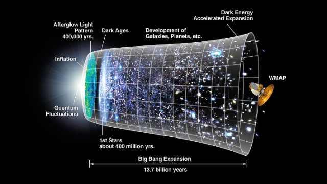 宇宙年龄有138亿岁?怎么算出来的