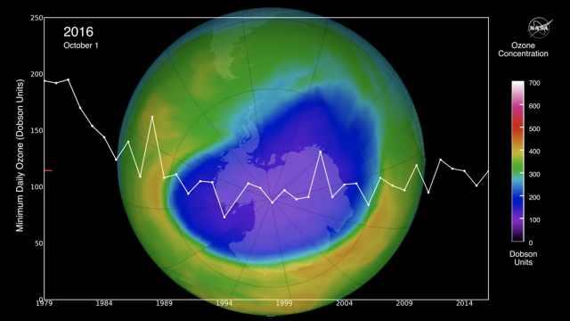 人类有救了!南极臭氧空洞正在愈合