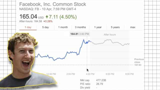 扎克伯格听证会认错,脸书股价大涨