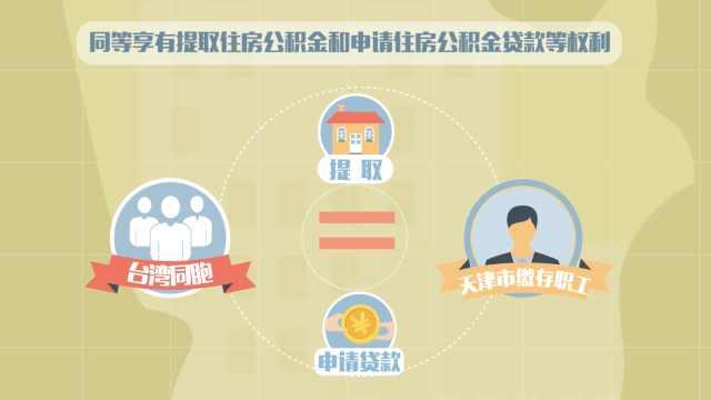 台湾同胞能在天津办理公积金吗?