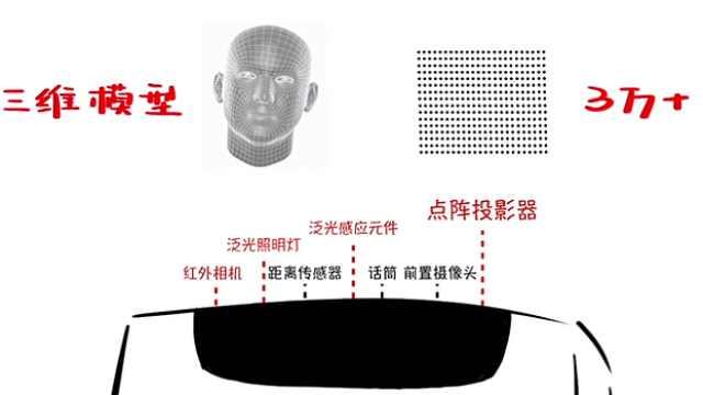 iPhoneX是如何识别人脸的?