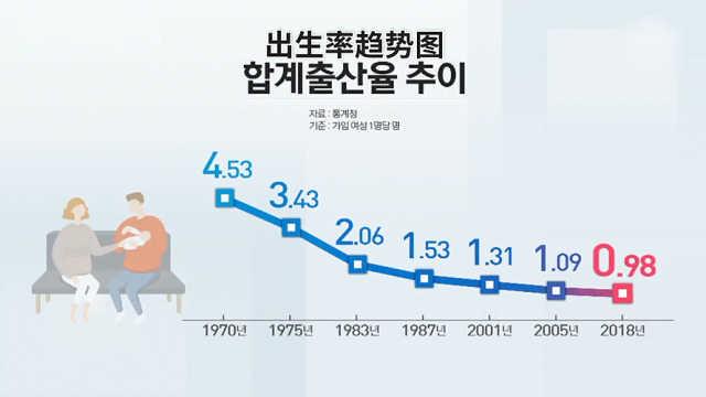 韩国2018年生育率破1,市民:养不起