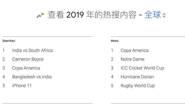 谷歌2019年度热搜榜:iPhone 11第5