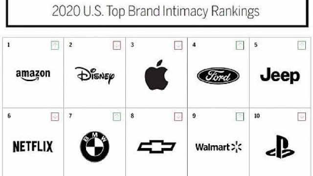 美国品牌亲密度前十,四家车企入选