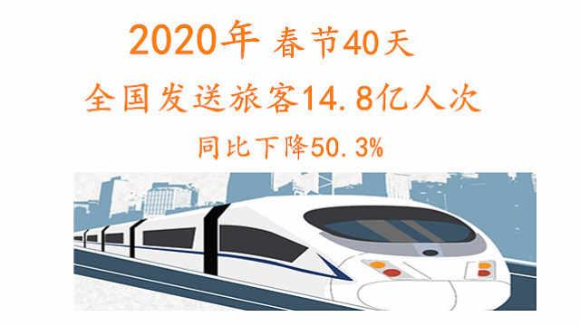 2020年春运发送旅客同比下降50.3%
