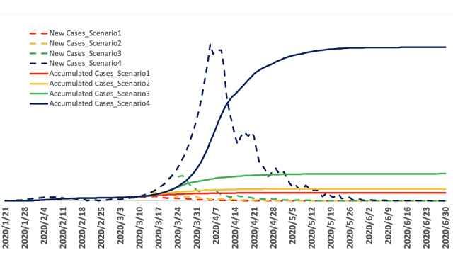 新研究:各国需尽快干预,否则疫情将在8月22日结束