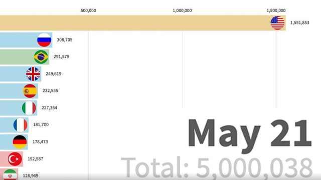 排名变化巨大!30秒看全球感染人数是如何到500万的