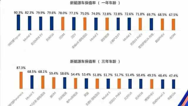 新能源车保值率出炉 国产品牌占据11个席位